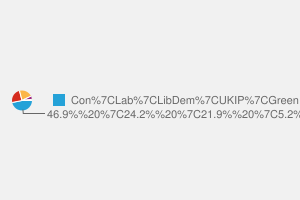 2010 General Election result in Forest Of Dean